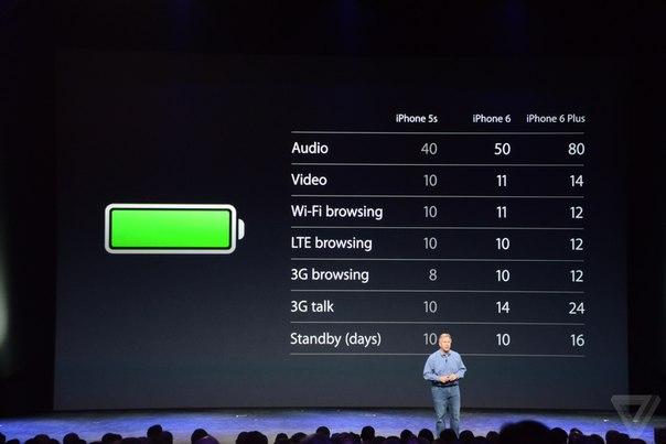 iPhone 6 батарея аккумулятор