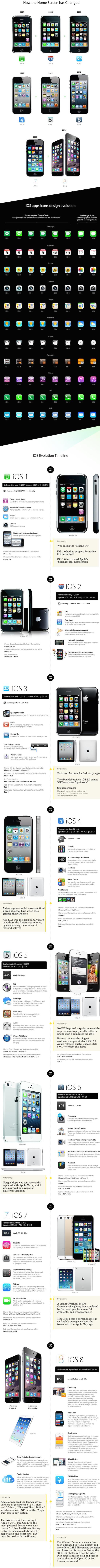 Как эволюционировала iOS — от первой iPhone OS до iOS 8