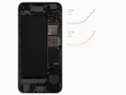 Характеристики iPhone 6S