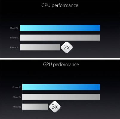 Производительность iPhone SE